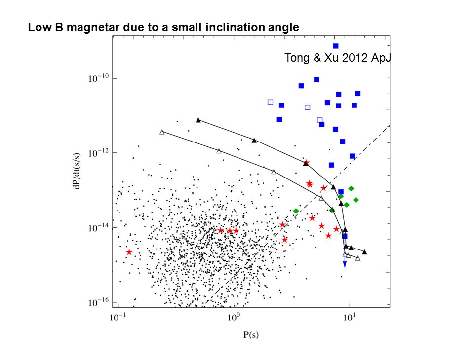 Tong & Xu 2012 ApJ Low B magnetar due to a small inclination angle