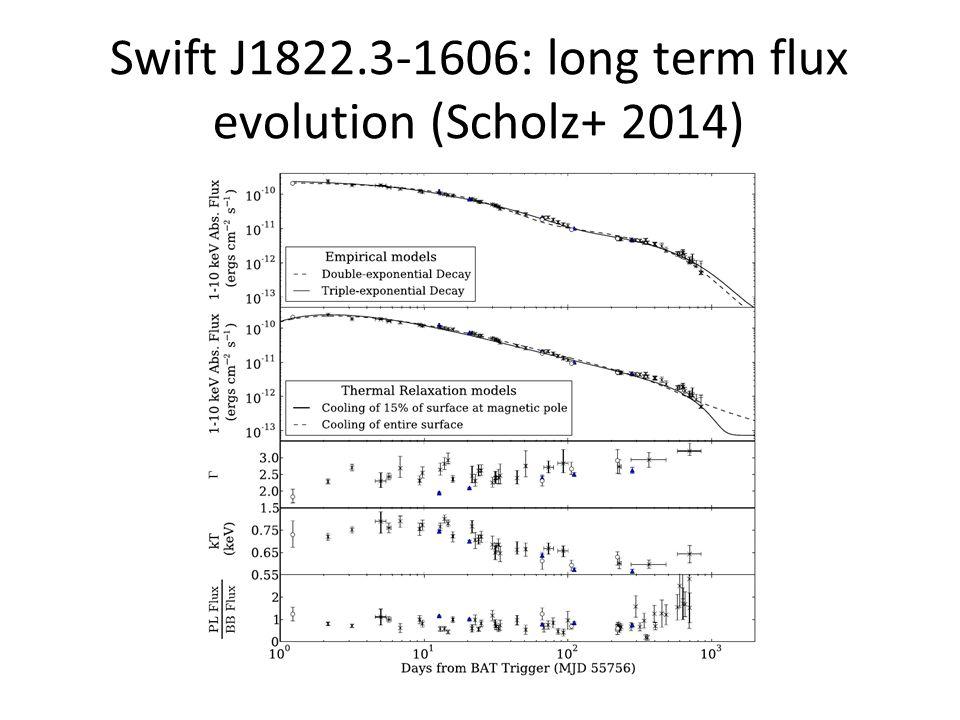 Swift J1822.3-1606: long term flux evolution (Scholz+ 2014)