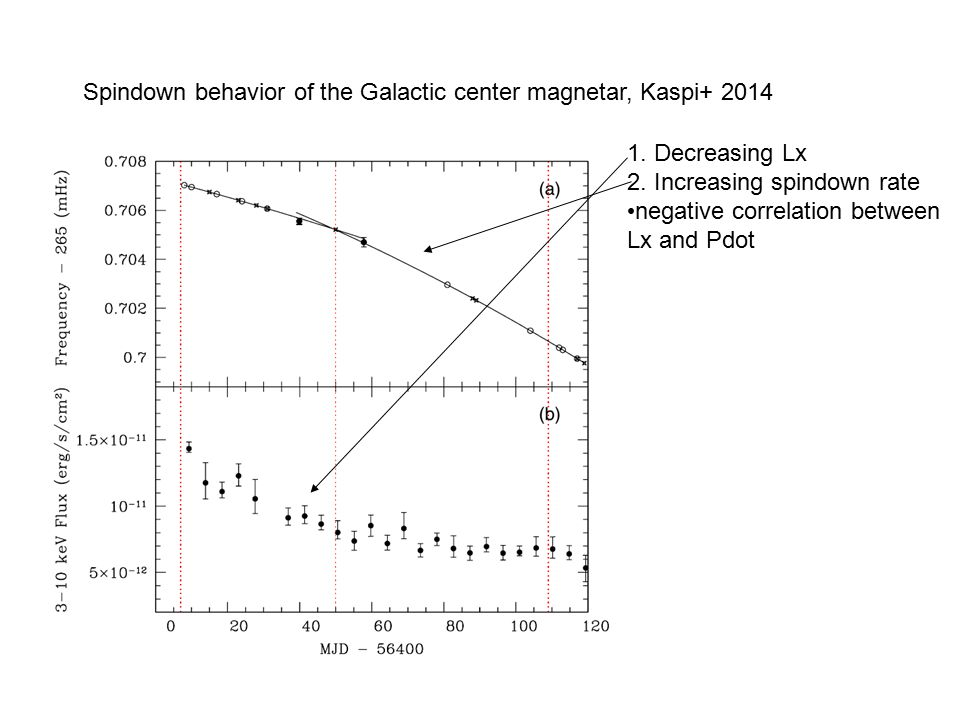 Spindown behavior of the Galactic center magnetar, Kaspi+ 2014 1. Decreasing Lx 2. Increasing spindown rate negative correlation between Lx and Pdot