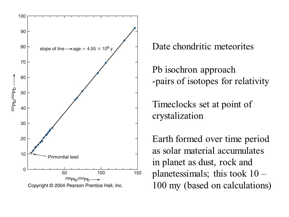 Date chondritic meteorites Pb isochron approach -pairs of isotopes for relativity Timeclocks set at point of crystalization Earth formed over time per