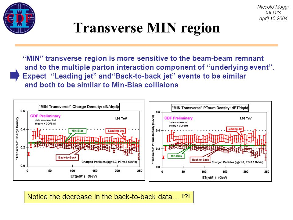Niccolo' Moggi XII DIS April 15 2004 Transverse MIN region MIN transverse region is more sensitive to the beam-beam remnant and to the multiple parton interaction component of underlying event .