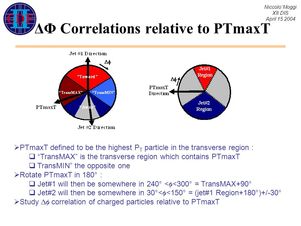 """Niccolo' Moggi XII DIS April 15 2004 ΔΦ Correlations relative to PTmaxT  PTmaxT defined to be the highest P T particle in the transverse region :  """""""