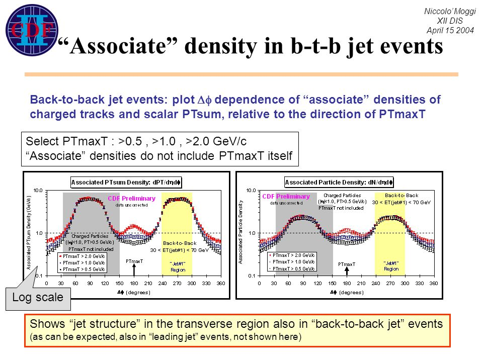 Niccolo' Moggi XII DIS April 15 2004 Associate density in b-t-b jet events Back-to-back jet events: plot  dependence of associate densities of charged tracks and scalar PTsum, relative to the direction of PTmaxT Shows jet structure in the transverse region also in back-to-back jet events (as can be expected, also in leading jet events, not shown here) Select PTmaxT : >0.5, >1.0, >2.0 GeV/c Associate densities do not include PTmaxT itself Log scale
