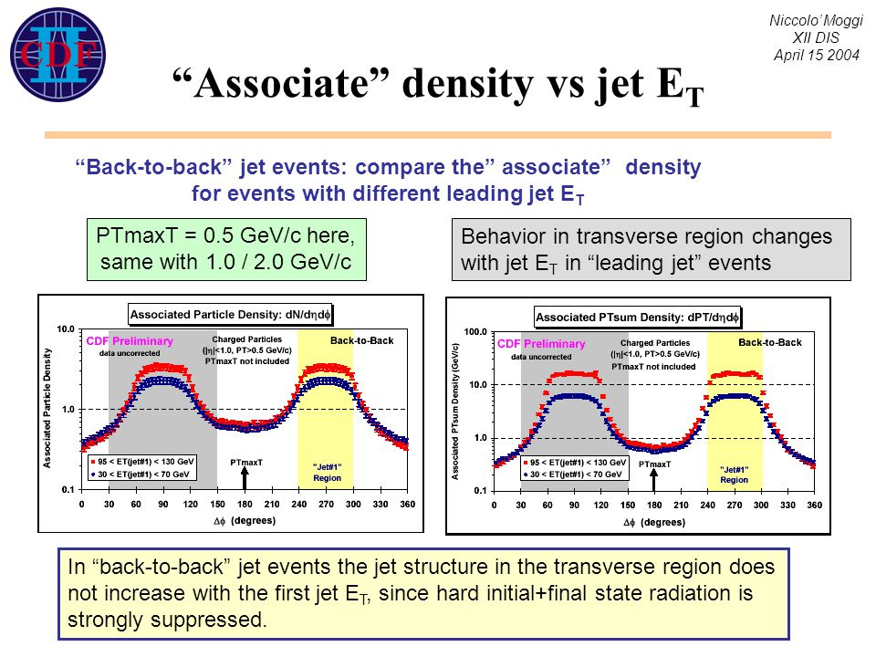 Niccolo' Moggi XII DIS April 15 2004 Associate density vs jet E T Back-to-back jet events: compare the associate density for events with different leading jet E T In back-to-back jet events the jet structure in the transverse region does not increase with the first jet E T, since hard initial+final state radiation is strongly suppressed.
