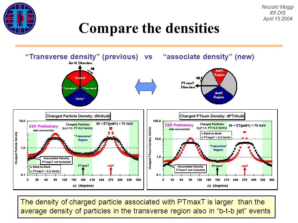 Niccolo' Moggi XII DIS April 15 2004 Compare the densities Transverse density (previous) vs associate density (new) The density of charged particle associated with PTmaxT is larger than the average density of particles in the transverse region also in b-t-b jet events