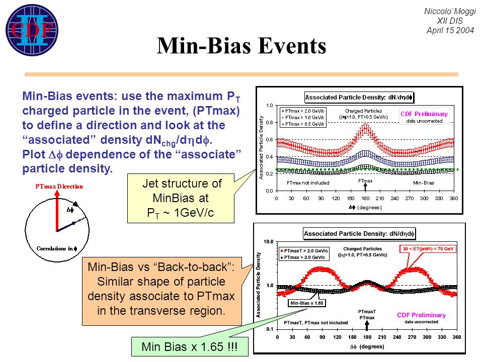 Niccolo' Moggi XII DIS April 15 2004 Min-Bias Events Min-Bias events: use the maximum P T charged particle in the event, (PTmax) to define a direction and look at the associated density dN chg /d  d .