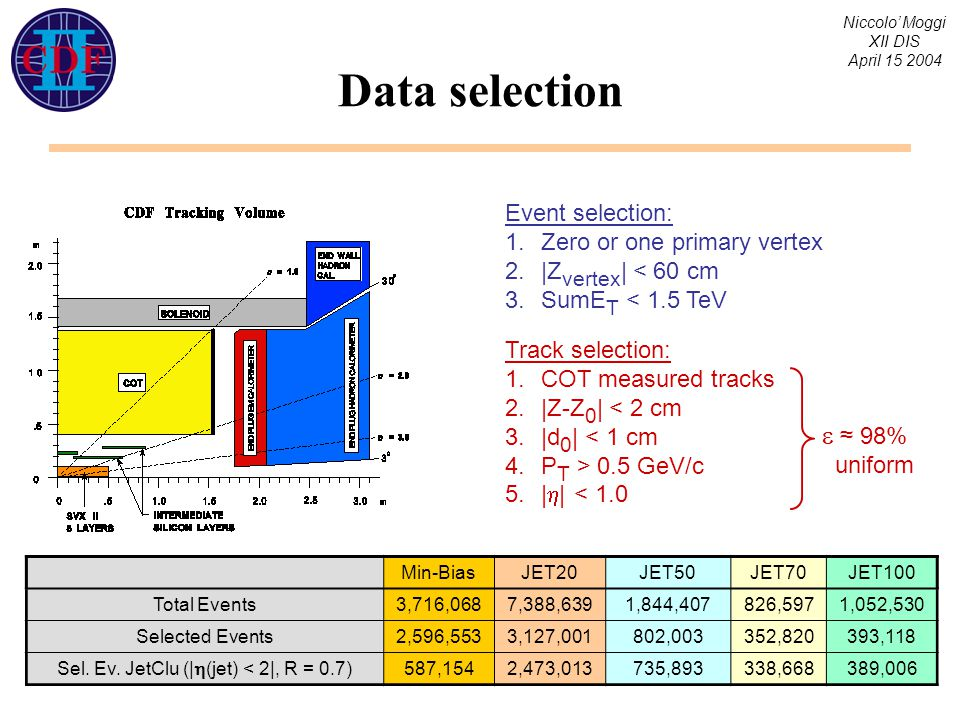 Niccolo' Moggi XII DIS April 15 2004 Data selection Min-BiasJET20JET50JET70JET100 Total Events3,716,0687,388,6391,844,407826,5971,052,530 Selected Events2,596,5533,127,001802,003352,820393,118 Sel.