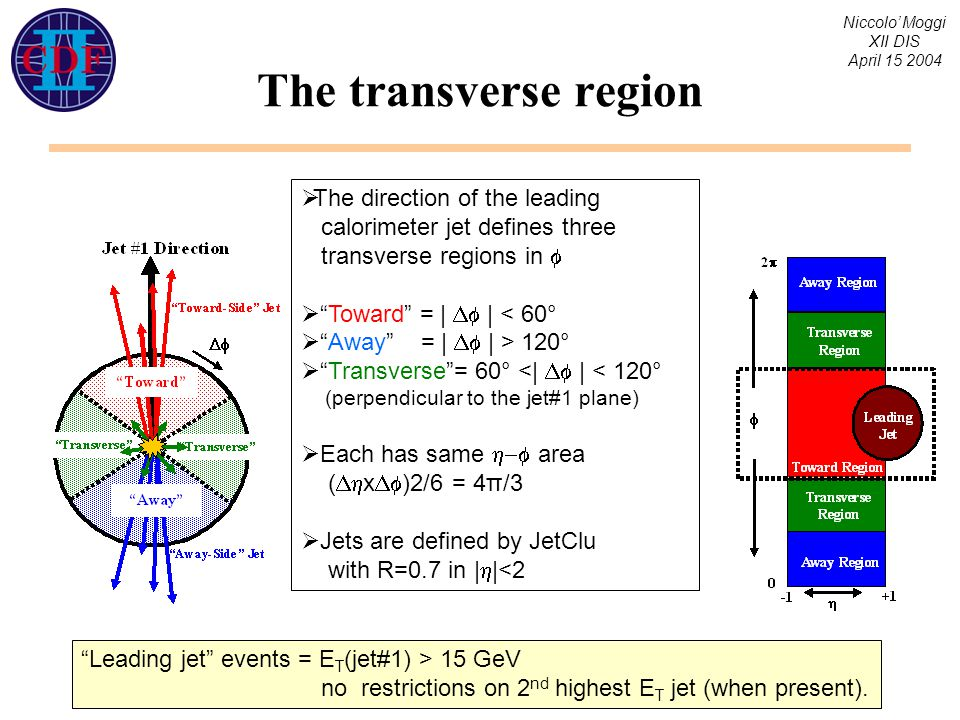 Niccolo' Moggi XII DIS April 15 2004 The transverse region  The direction of the leading calorimeter jet defines three transverse regions in   Toward = |  | < 60°  Away = |  | > 120°  Transverse = 60° <|  | < 120° (perpendicular to the jet#1 plane)  Each has same  area (  x  )2/6 = 4π/3  Jets are defined by JetClu with R=0.7 in |  |<2 Leading jet events = E T (jet#1) > 15 GeV no restrictions on 2 nd highest E T jet (when present).