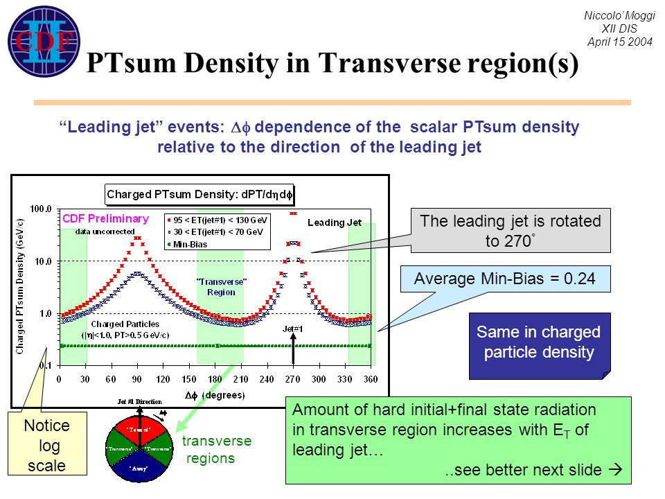 Niccolo' Moggi XII DIS April 15 2004 PTsum Density in Transverse region(s) Leading jet events:  dependence of the scalar PTsum density relative to the direction of the leading jet transverse regions Average Min-Bias = 0.24 Notice log scale The leading jet is rotated to 270 ° Same in charged particle density Amount of hard initial+final state radiation in transverse region increases with E T of leading jet…..see better next slide 