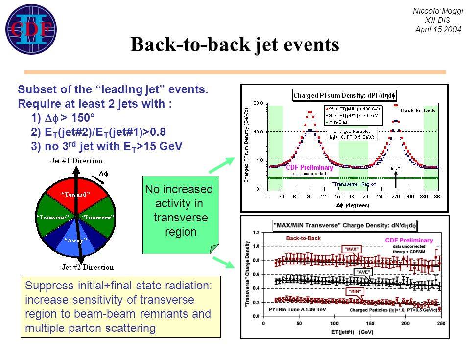 Niccolo' Moggi XII DIS April 15 2004 Back-to-back jet events Subset of the leading jet events.