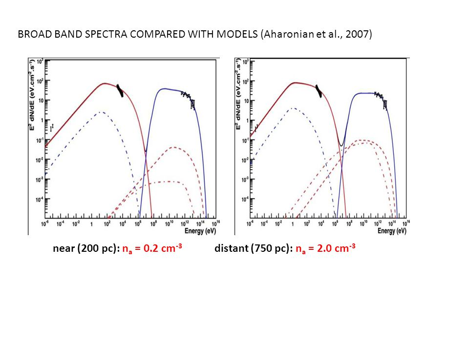 BROAD BAND SPECTRA COMPARED WITH MODELS (Aharonian et al., 2007) near (200 pc): n a = 0.2 cm -3 distant (750 pc): n a = 2.0 cm -3