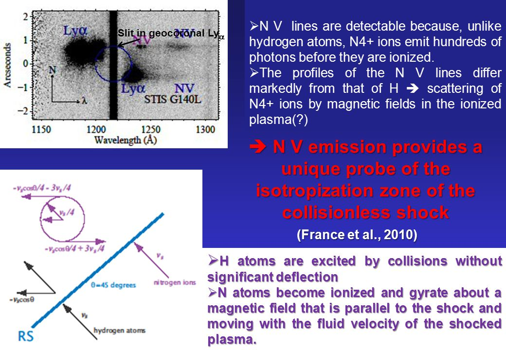 Patrice Bouchet – DSM/IRFU/Sap CEA-Saclay – COSPAR 2010 IRFU/ Service d'Astrophysiqu e Slit in geocoronal Ly   N V lines are detectable because, unl