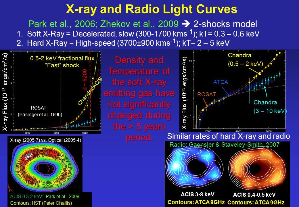 Patrice Bouchet – DSM/IRFU/Sap CEA-Saclay – COSPAR 2010 IRFU/ Service d'Astrophysiqu e Chandra (0.5 – 2 keV) Chandra (3 – 10 keV) ATCA ROSAT Similar rates of hard X-ray and radio ACIS 3-8 keV ACIS 3-8 keV Contours: ATCA 9GHz X-ray Flux (10 -13 ergs/cm 2 /s) 0.5-2 keV 3-10 keV Fast shock 0.5-2 keV fractional flux ROSAT (Hasinger et al.