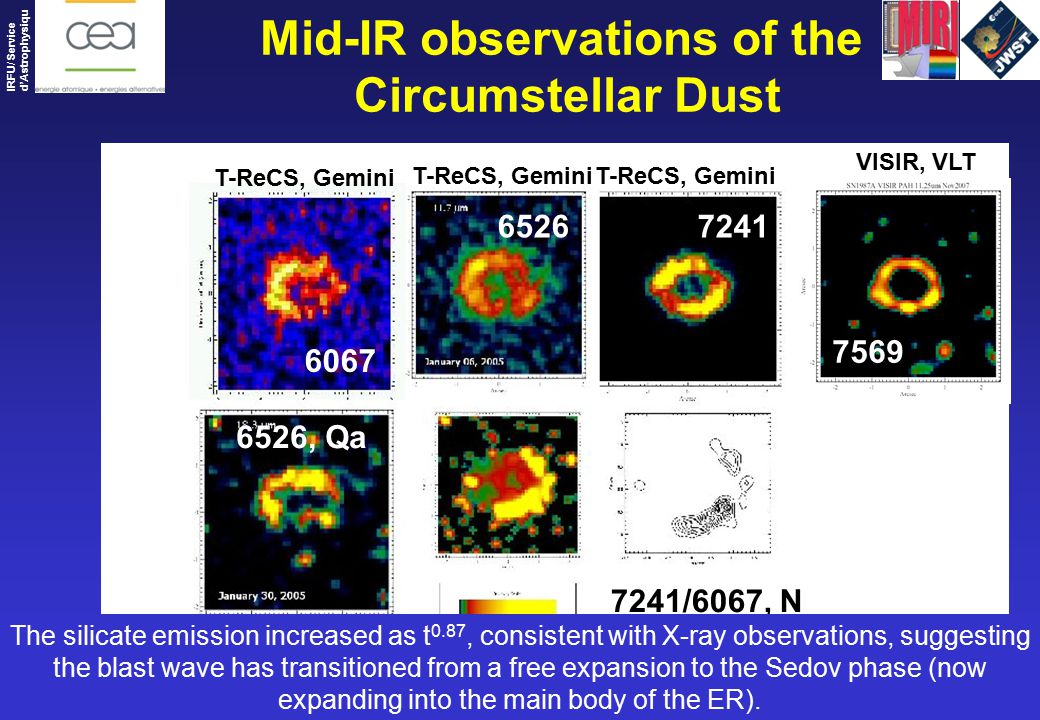 Patrice Bouchet – DSM/IRFU/Sap CEA-Saclay – COSPAR 2010 IRFU/ Service d'Astrophysiqu e Mid-IR observations of the Circumstellar Dust 6067 65267241 7569 6526, Qa 7241/6067, N T-ReCS, Gemini VISIR, VLT ~ The silicate emission increased as t 0.87, consistent with X-ray observations, suggesting the blast wave has transitioned from a free expansion to the Sedov phase (now expanding into the main body of the ER).
