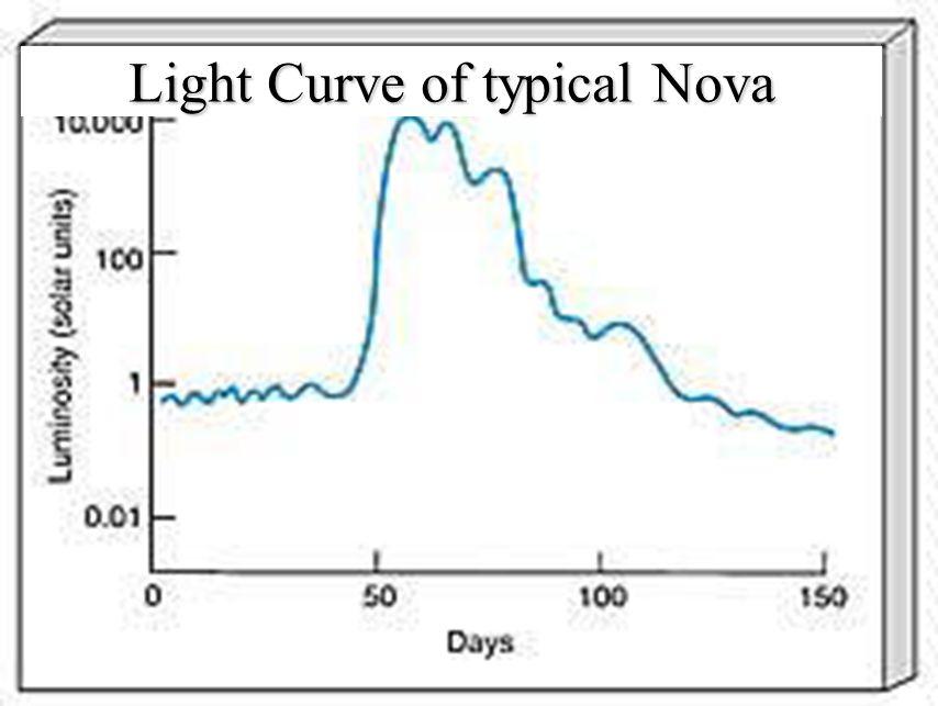 A nova occurs when hydrogen fusion ignites on the surface of a white dwarf star system Nova T Pyxidis (HST)