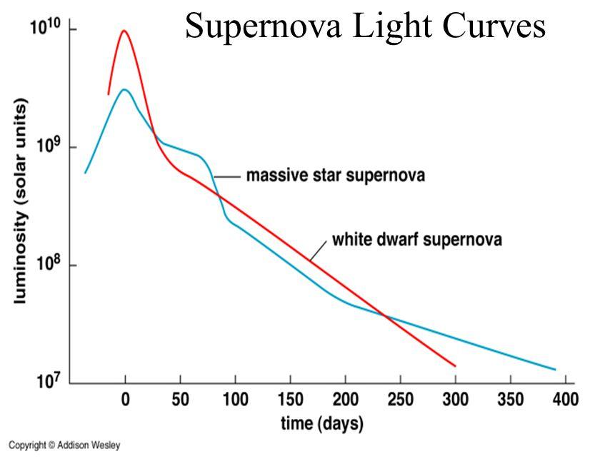 Type I and Type II Supernova