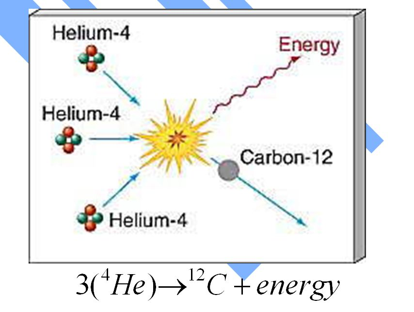 Hydrogen and Helium Burning