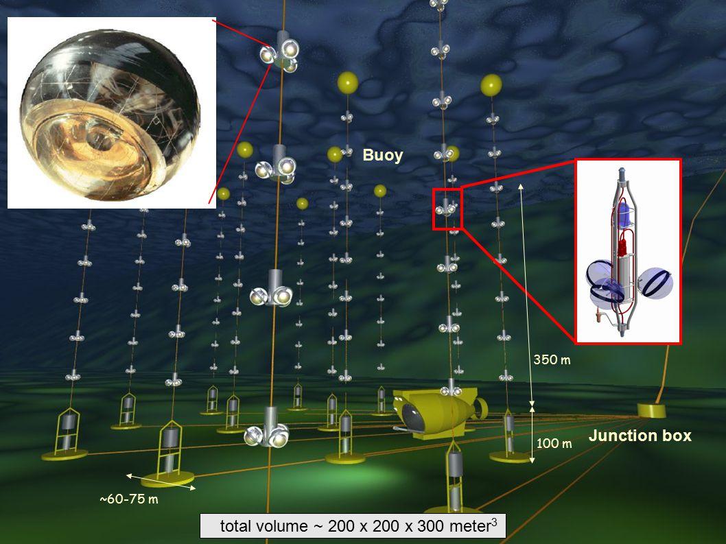 Uppsala 2000Ivo van Vulpen12 Junction box ~60-75 m Buoy 350 m 100 m total volume ~ 200 x 200 x 300 meter 3
