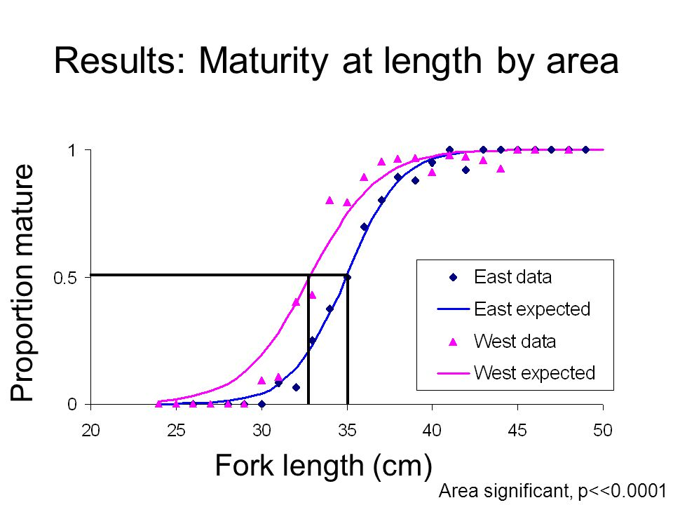 Results: Maturity at length by area Fork length (cm) Proportion mature Area significant, p<<0.0001