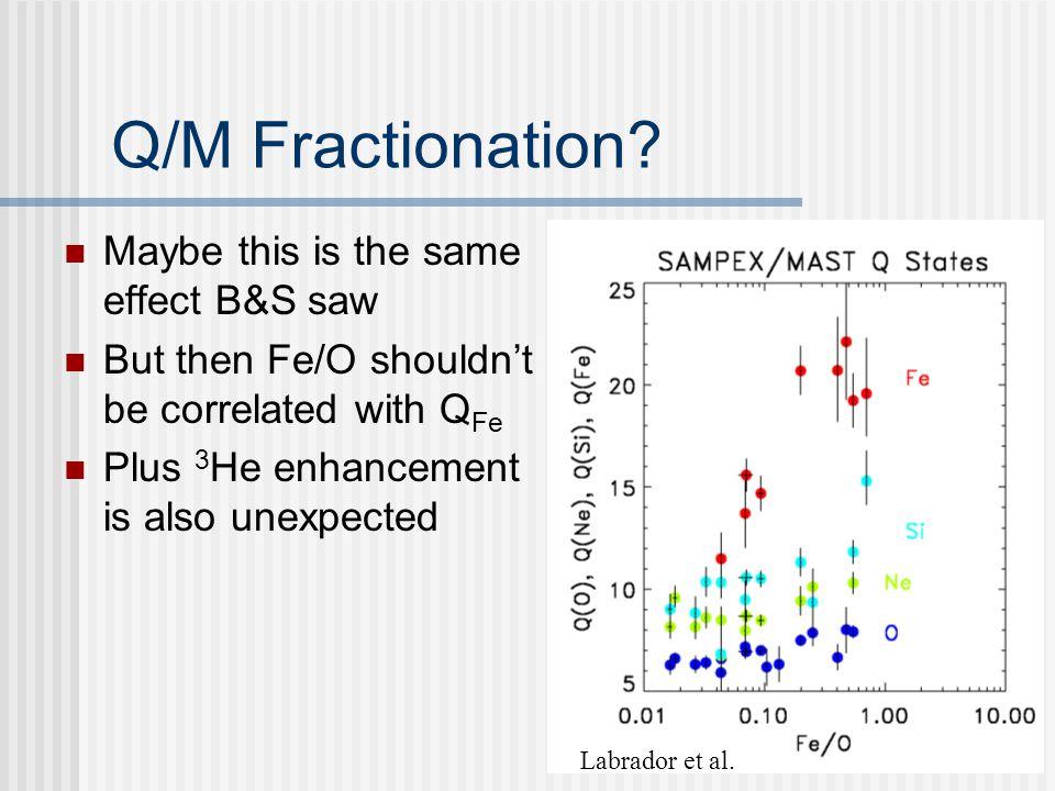 Q/M Fractionation.