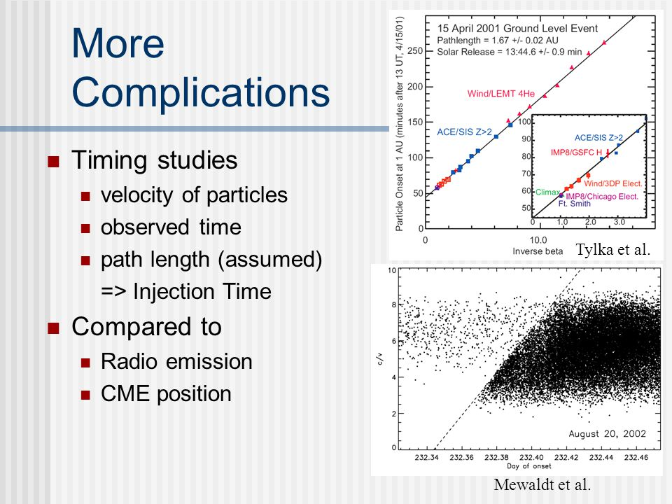 More Complications Timing studies velocity of particles observed time path length (assumed) => Injection Time Compared to Radio emission CME position Mewaldt et al.