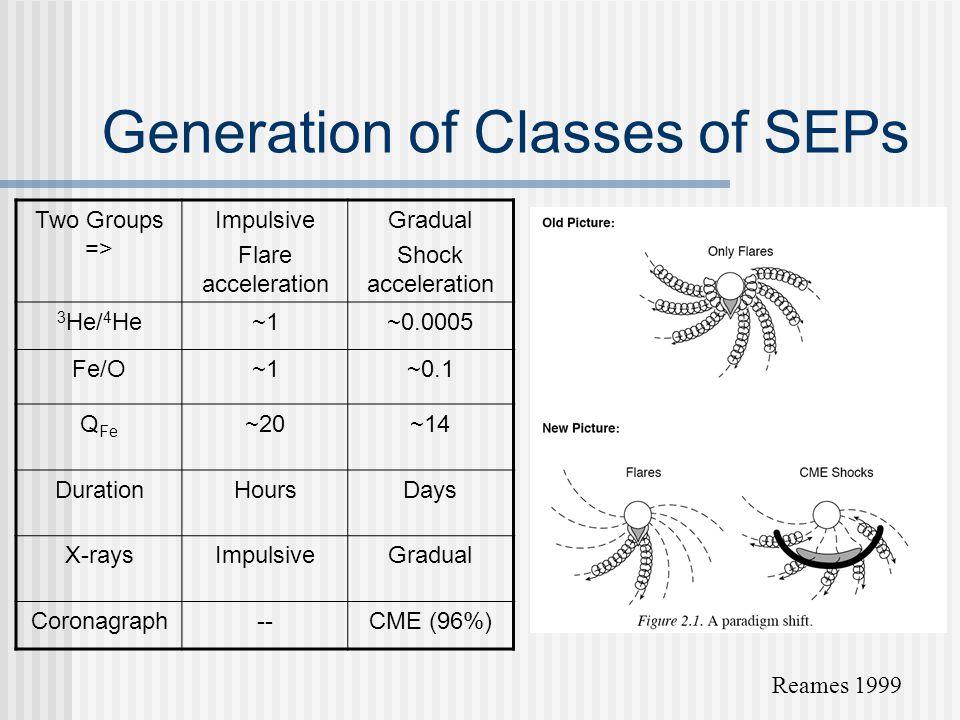 Generation of Classes of SEPs Reames 1999 Two Groups => Impulsive Flare acceleration Gradual Shock acceleration 3 He/ 4 He~1~0.0005 Fe/O~1~0.1 Q Fe ~20~14 DurationHoursDays X-raysImpulsiveGradual Coronagraph--CME (96%)