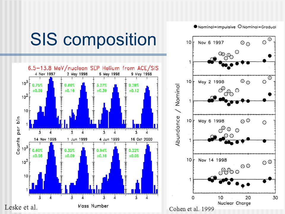SIS composition Cohen et al. 1999 Leske et al.