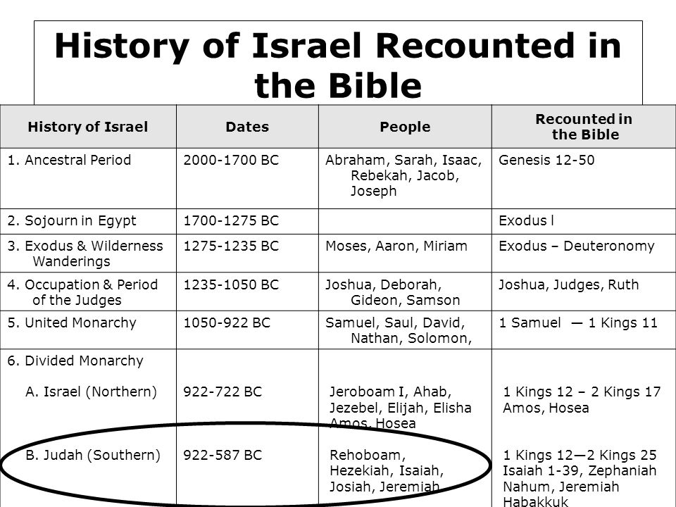 History of Israel Recounted in the Bible History of IsraelDatesPeople Recounted in the Bible 1.