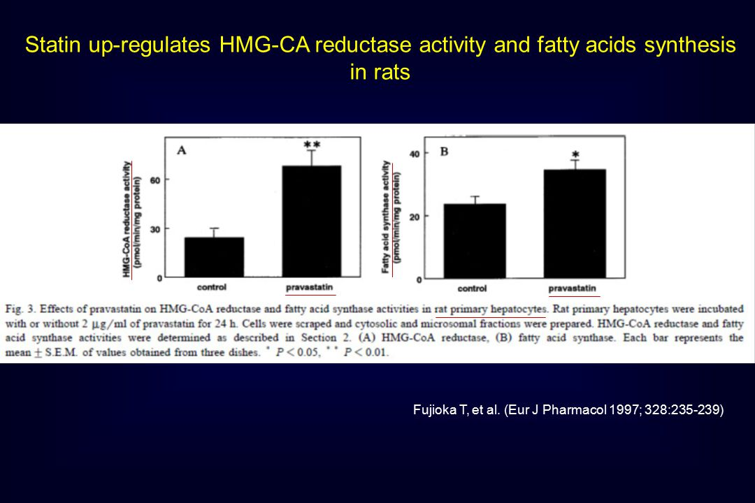 Statin up-regulates HMG-CA reductase activity and fatty acids synthesis in rats Fujioka T, et al.