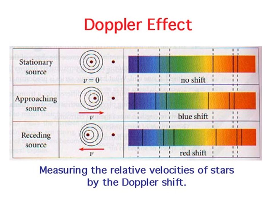 The Doppler effect is used in radar guns by the police to measure the speed of vehicles, as well as by weather networks to predict storms