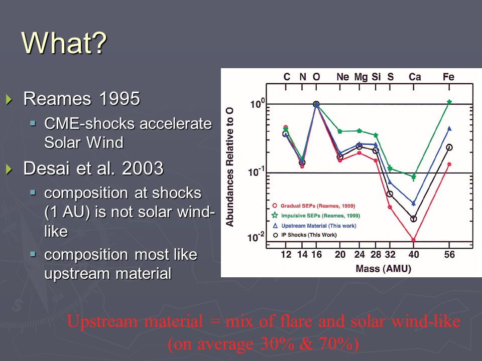 What.  Reames 1995  CME-shocks accelerate Solar Wind  Desai et al.