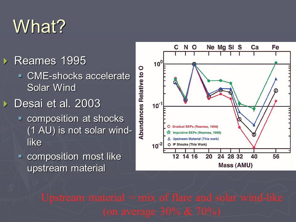 What.  Reames 1995  CME-shocks accelerate Solar Wind  Desai et al.