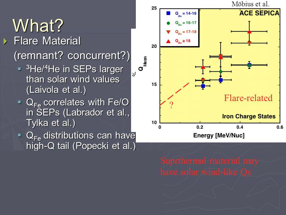  Shock events have Qs like solar wind (Klecker et al.)  Flare Material (remnant.