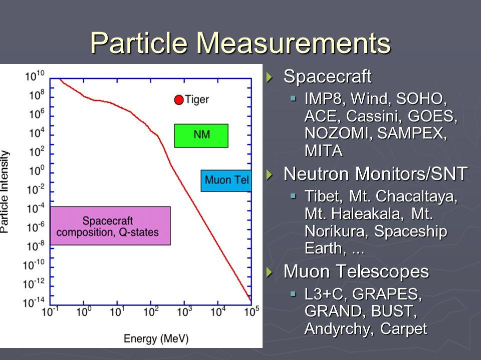 Particle Measurements  Spacecraft  IMP8, Wind, SOHO, ACE, Cassini, GOES, NOZOMI, SAMPEX, MITA  Neutron Monitors/SNT  Tibet, Mt.