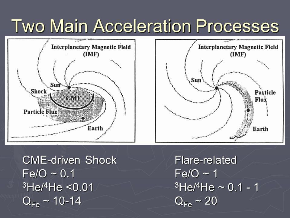Two Main Acceleration Processes CME-driven Shock Fe/O ~ 0.1 3 He/ 4 He <0.01 Q Fe ~ 10-14 Flare-related Fe/O ~ 1 3 He/ 4 He ~ 0.1 - 1 Q Fe ~ 20
