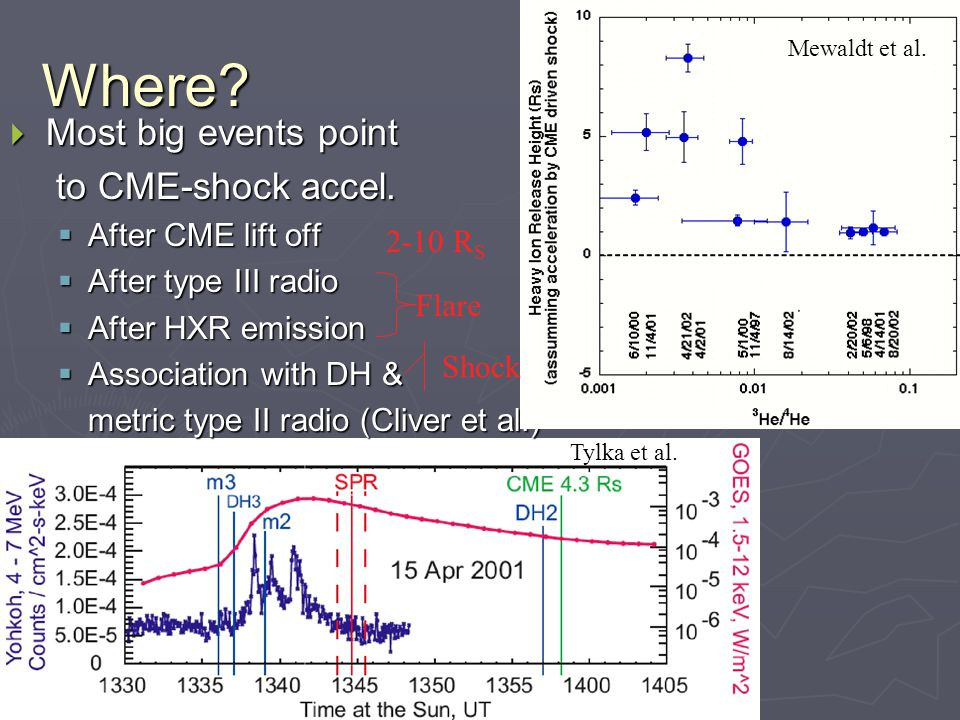 Tylka et al. Where.  Most big events point to CME-shock accel.