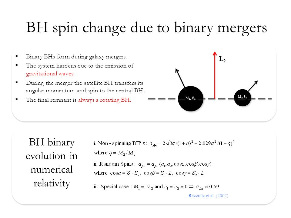 BH spin change due to binary mergers M 1, S 1 M 2, S 2 L2L2  Binary BHs form during galaxy mergers.