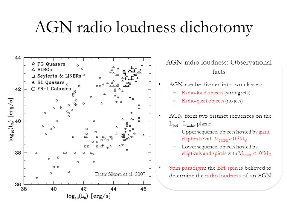 AGN radio loudness dichotomy AGN radio loudness: Observational facts AGN can be divided into two classes: – Radio-loud objects (strong jets) – Radio-quiet objects (no jets) AGN form two distinct sequences on the L bol –L radio plane: – Upper sequence: objects hosted by giant ellipticals with M SMBH >10 8 M  – Lower sequence: objects hosted by ellipticals and spirals with M SMBH <10 8 M  Spin paradigm: the BH spin is believed to determine the radio loudness of an AGN Data: Sikora et al.