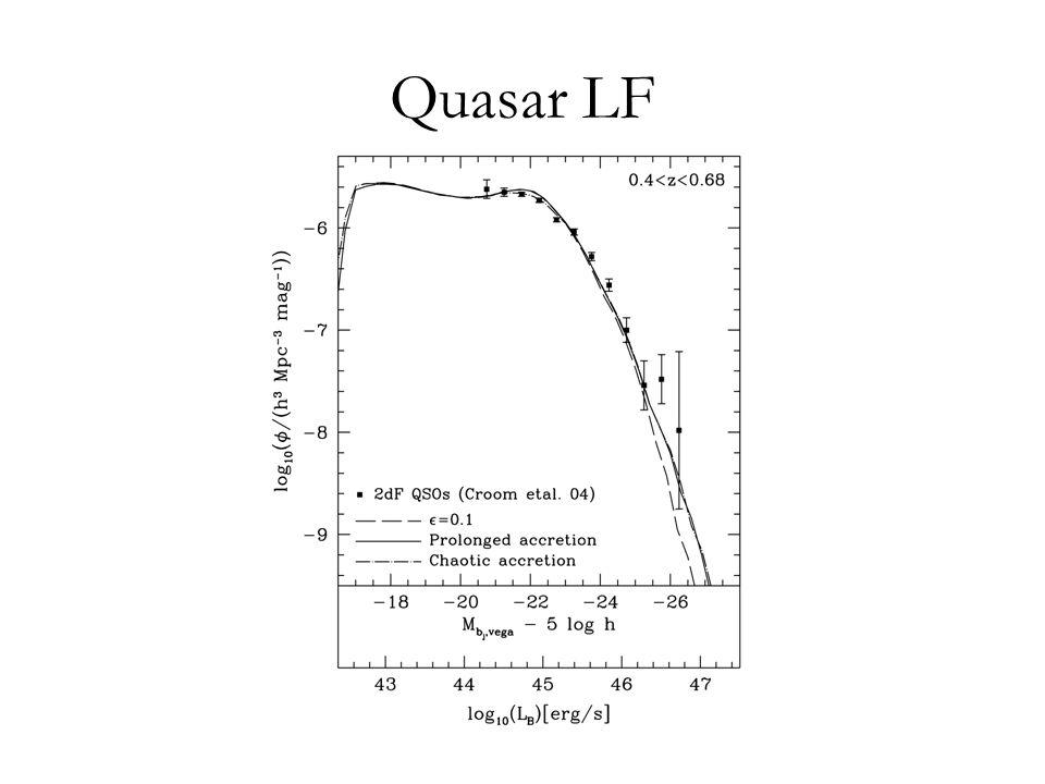 Quasar LF