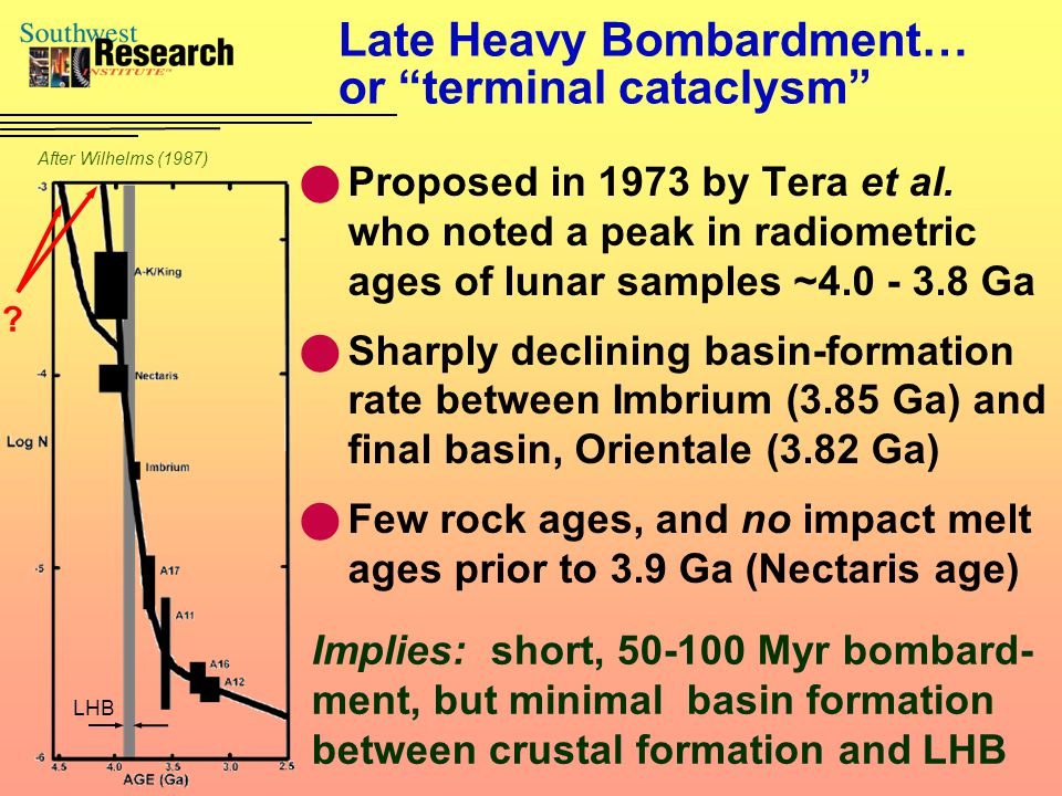 Late Heavy Bombardment… or terminal cataclysm Proposed in 1973 by Tera et al.