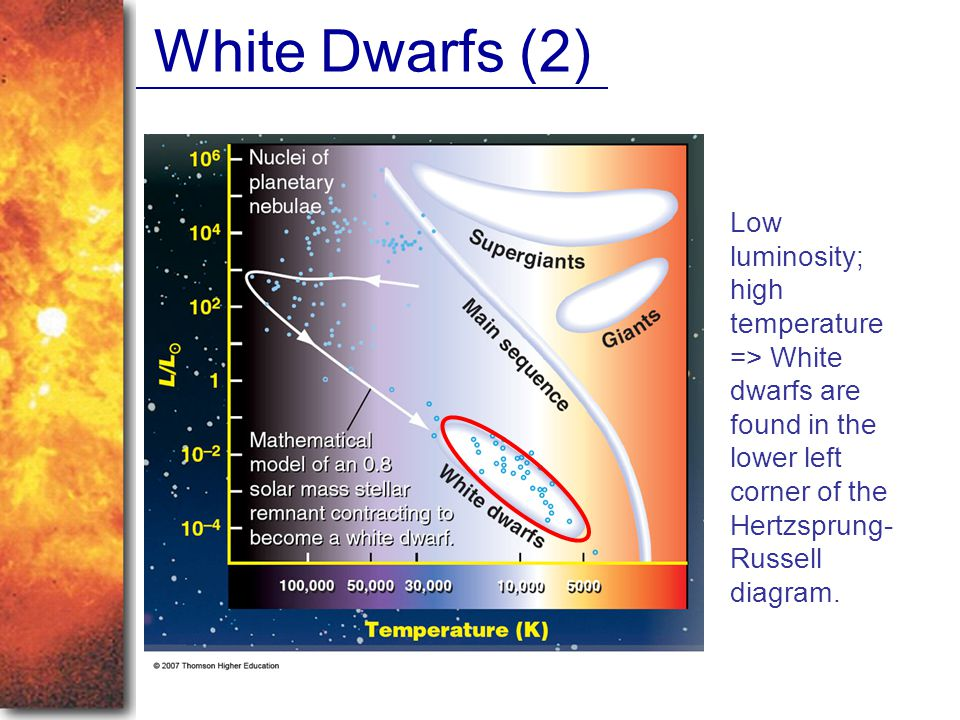 White Dwarfs (2) Low luminosity; high temperature => White dwarfs are found in the lower left corner of the Hertzsprung- Russell diagram.