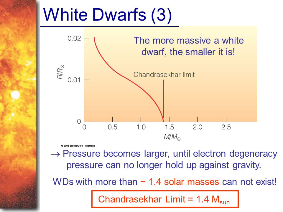 White Dwarfs (3) The more massive a white dwarf, the smaller it is.