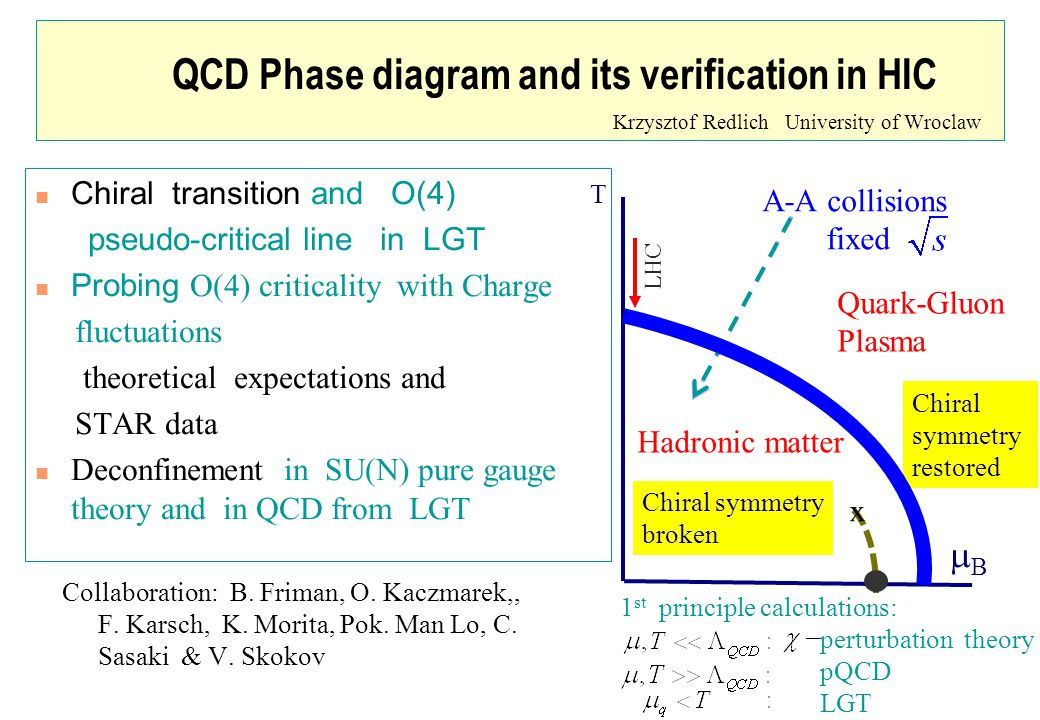 T BB Hadronic matter Quark-Gluon Plasma Chiral symmetry broken Chiral symmetry restored LHC A-A collisions fixed x 1 st principle calculations: perturbation theory pQCD LGT QCD Phase diagram and its verification in HIC Krzysztof Redlich University of Wroclaw Collaboration: P.