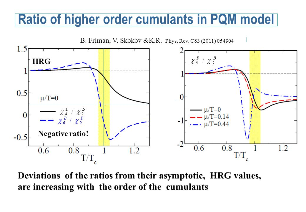 Deviations of the ratios from their asymptotic, HRG values, are increasing with the order of the cumulants Ratio of higher order cumulants in PQM model B.