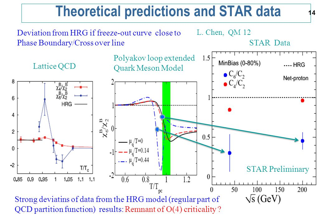 Theoretical predictions and STAR data 14 Deviation from HRG if freeze-out curve close to Phase Boundary/Cross over line Lattice QCD Polyakov loop extended Quark Meson Model STAR Data STAR Preliminary L.