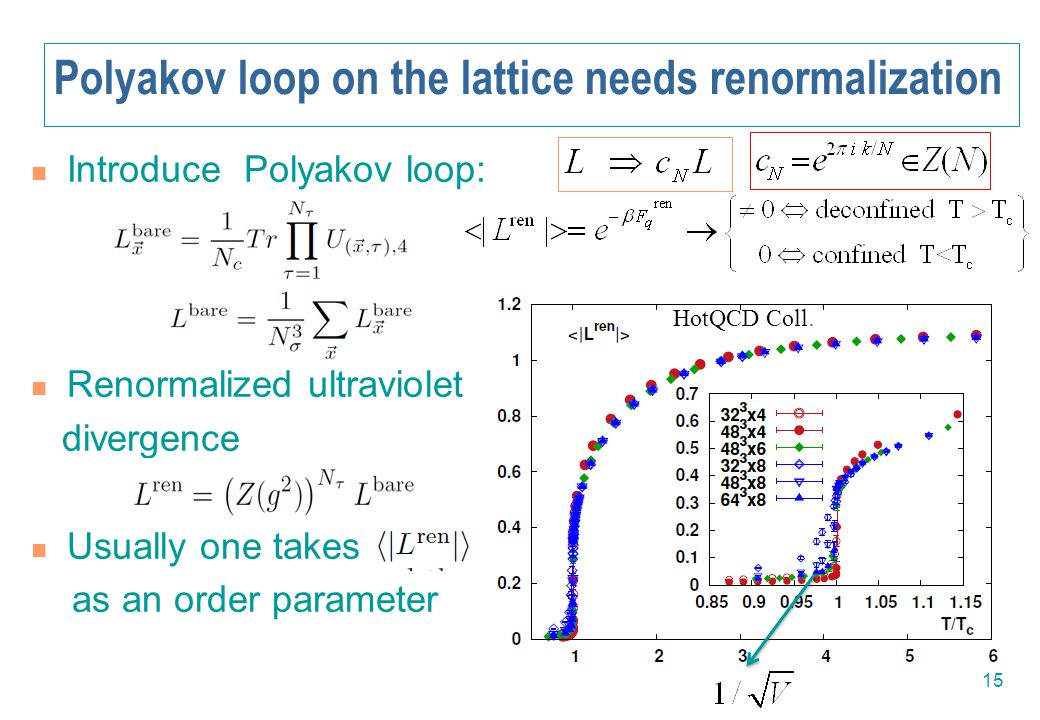 Polyakov loop on the lattice needs renormalization Introduce Polyakov loop: Renormalized ultraviolet divergence Usually one takes as an order paramete