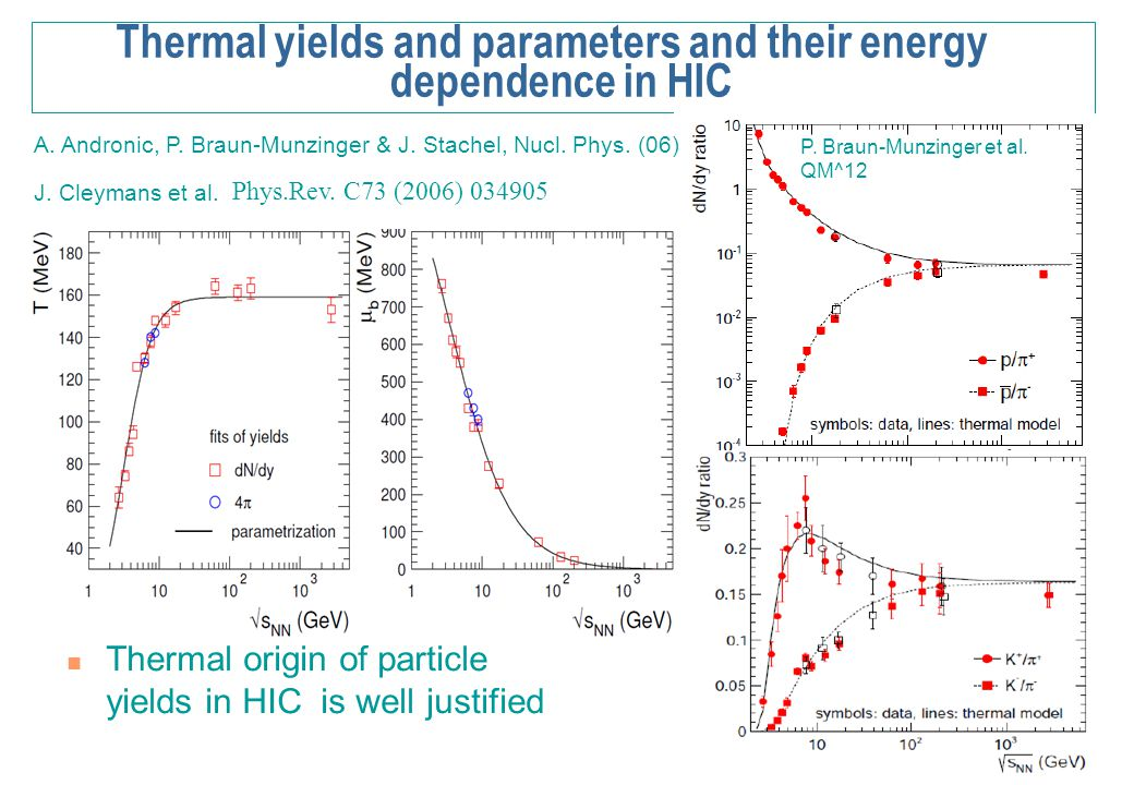 Thermal yields and parameters and their energy dependence in HIC Thermal origin of particle yields in HIC is well justified A. Andronic, P. Braun-Munz