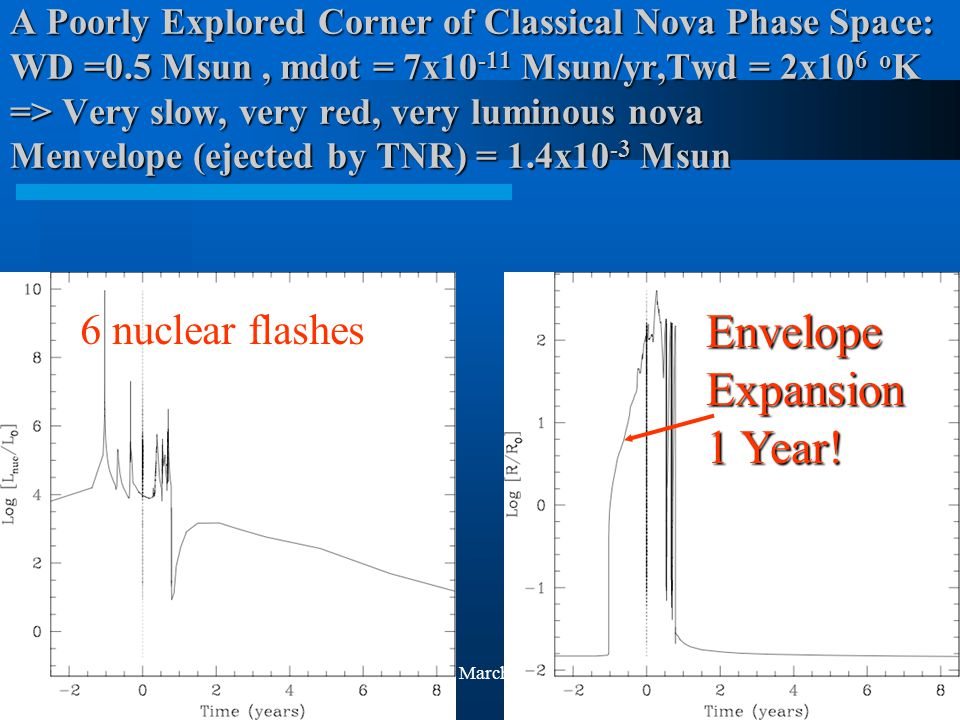 M. Shara, March 19, 2009 A Poorly Explored Corner of Classical Nova Phase Space: WD =0.5 Msun, mdot = 7x10 -11 Msun/yr,Twd = 2x10 6 o K => Very slow,
