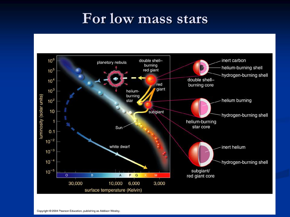 For low mass stars