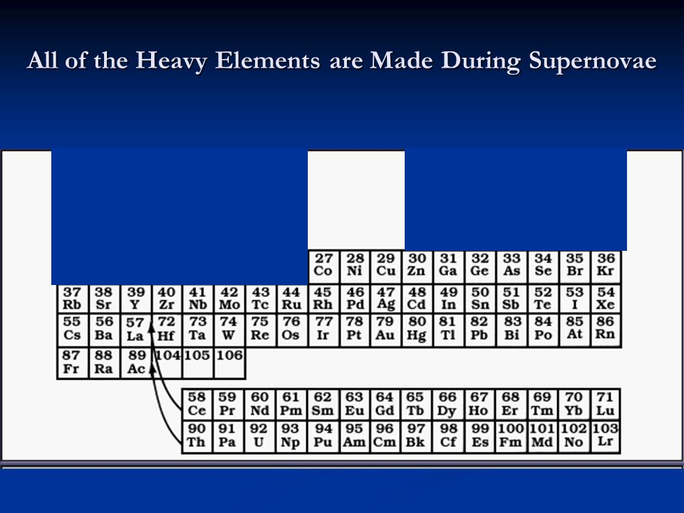 All of the Heavy Elements are Made During Supernovae